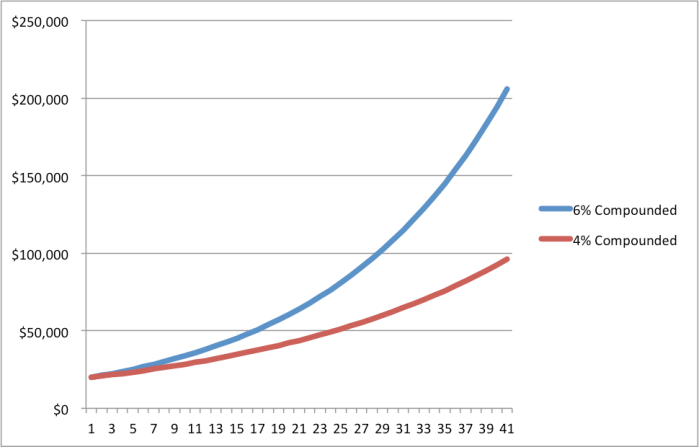 Compound Interest - you want 6% not 4%