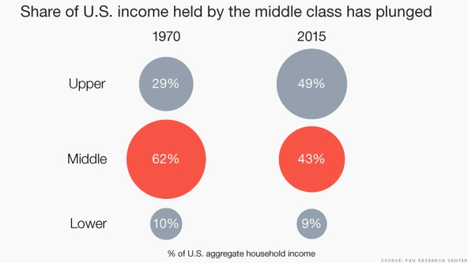151208173919-chart-middle-class-share-of-income-780x439