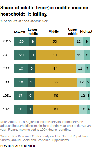 share-of-adults-living-in-middle-income-households-is-falling