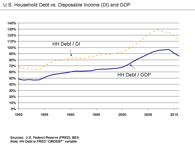 u-s-_household_debt_relative_to_disposable_income_and_gdp