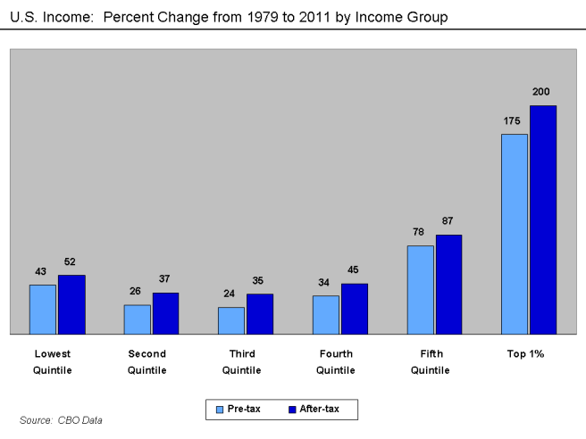 u-s-_income_-_changes_by_income_group_1979-2011