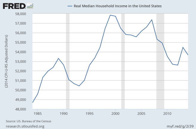us_real_household_median_income_thru_2014