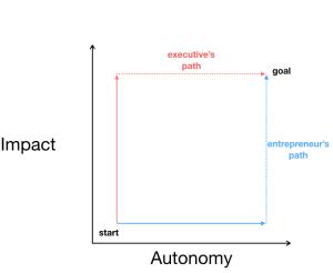 impact-autonomy